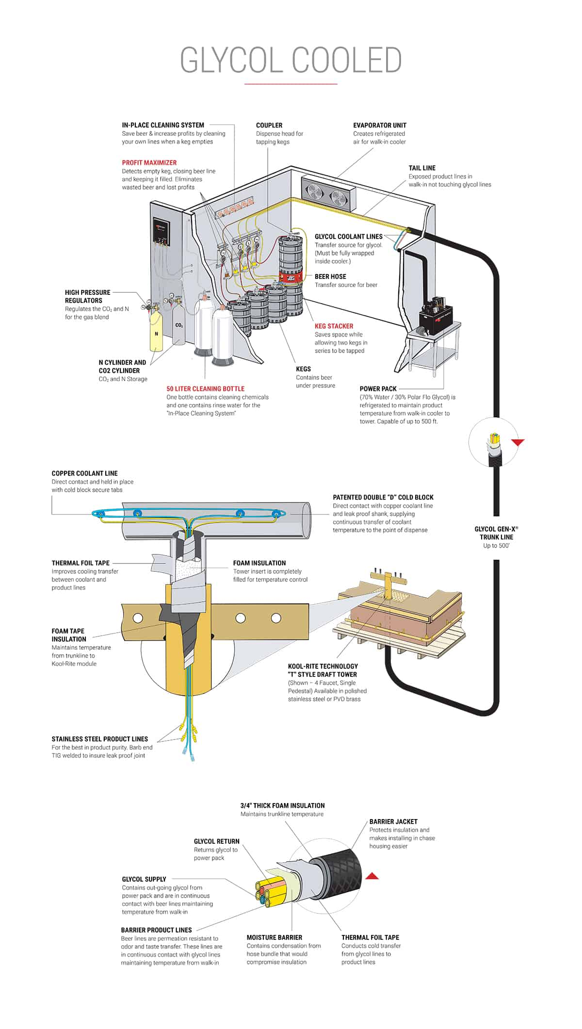 Diagram of remote beer system and parts