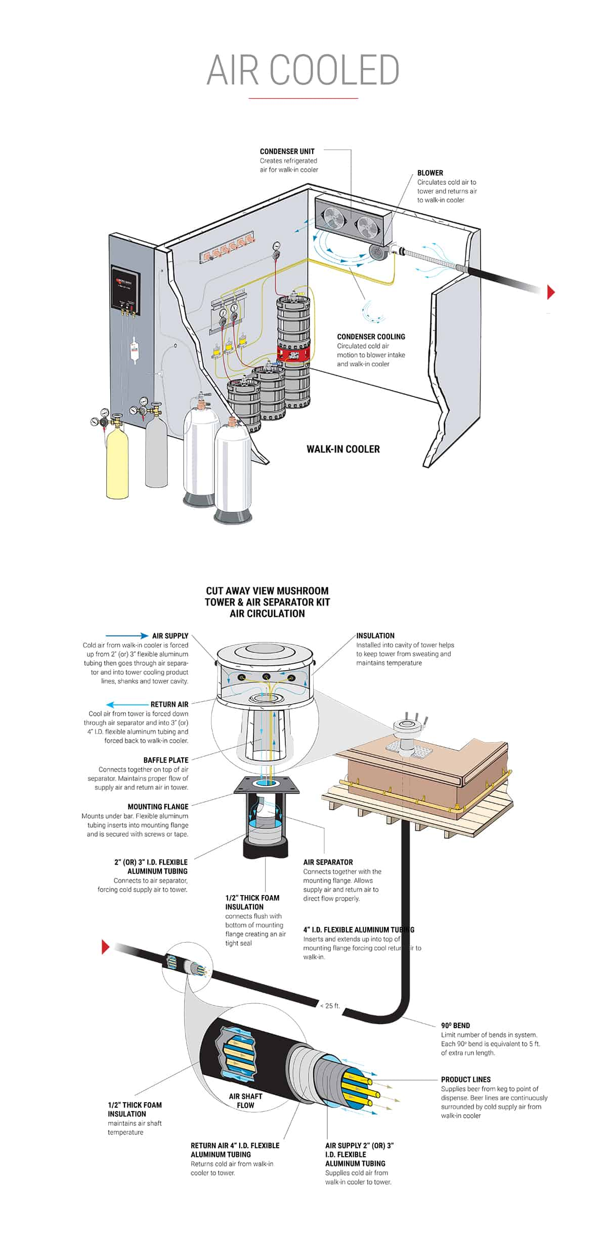 Diagram showing an Air Cooled Beer System