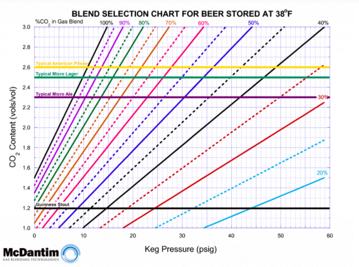 Blended Gas Beer Chart