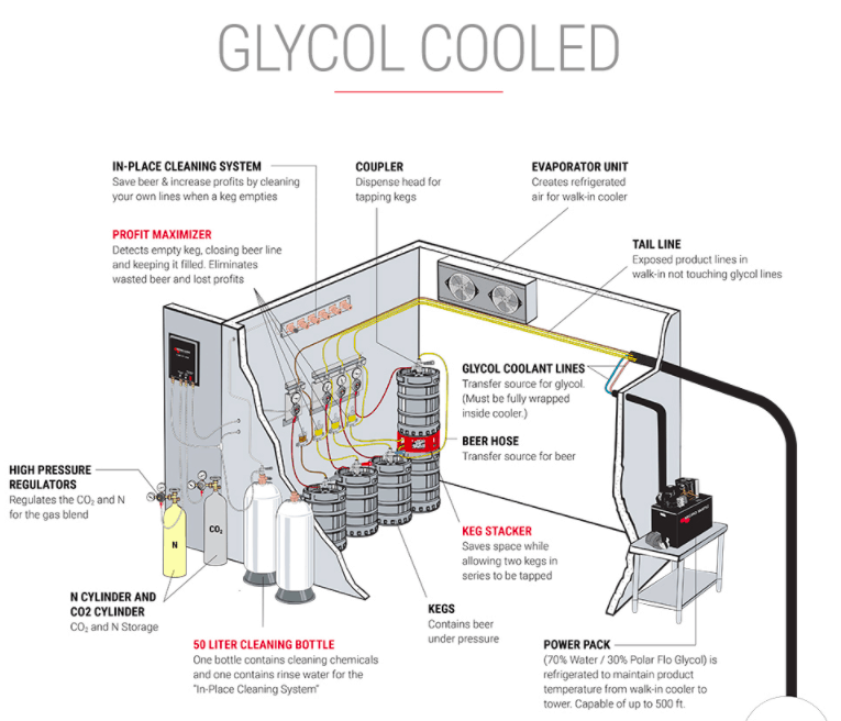 Picture of a Glycol Beer System