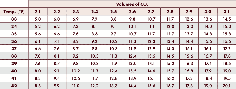 Picture of C02 Carbonation Chart